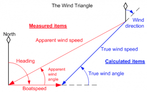 Wind Affect Boating Position