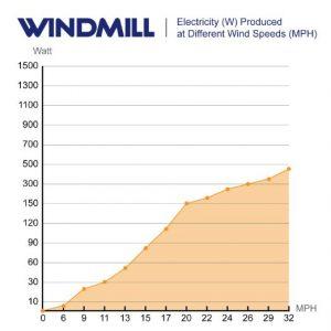 Marine Wind Generator Output